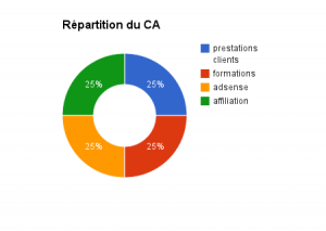 repartition CA